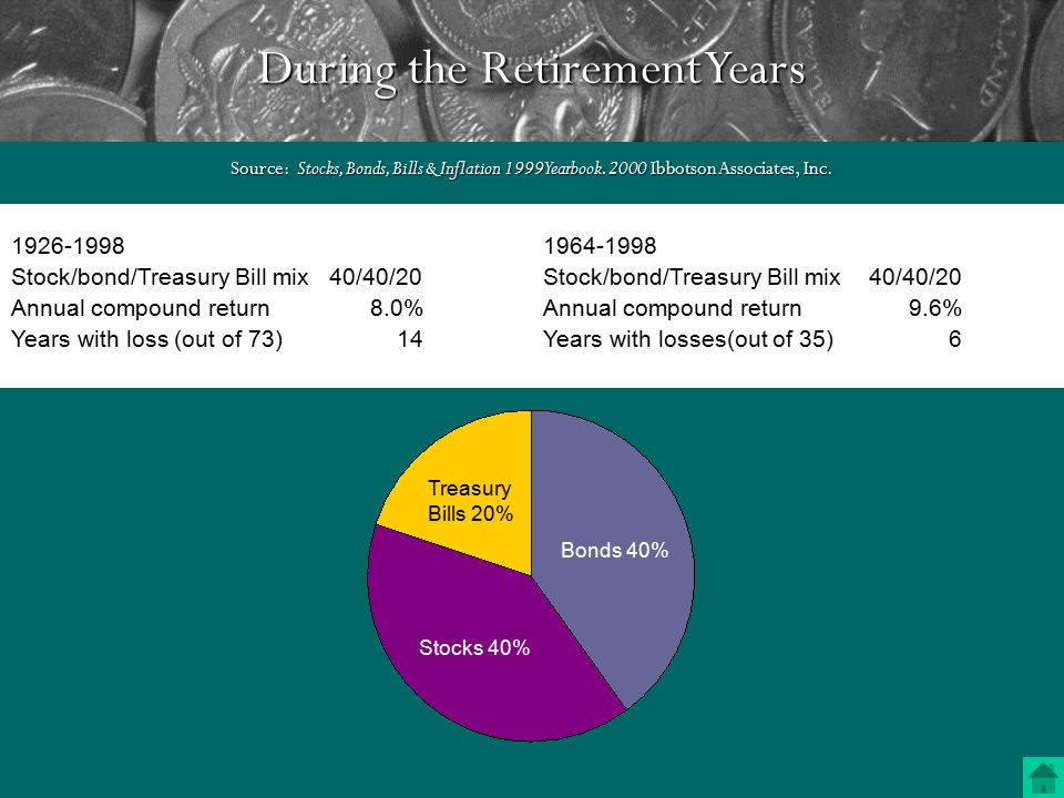 Approaching Retirement – The Golden Years Source: Stocks, Bonds, Bills & Inflation 1999 Yearbook.