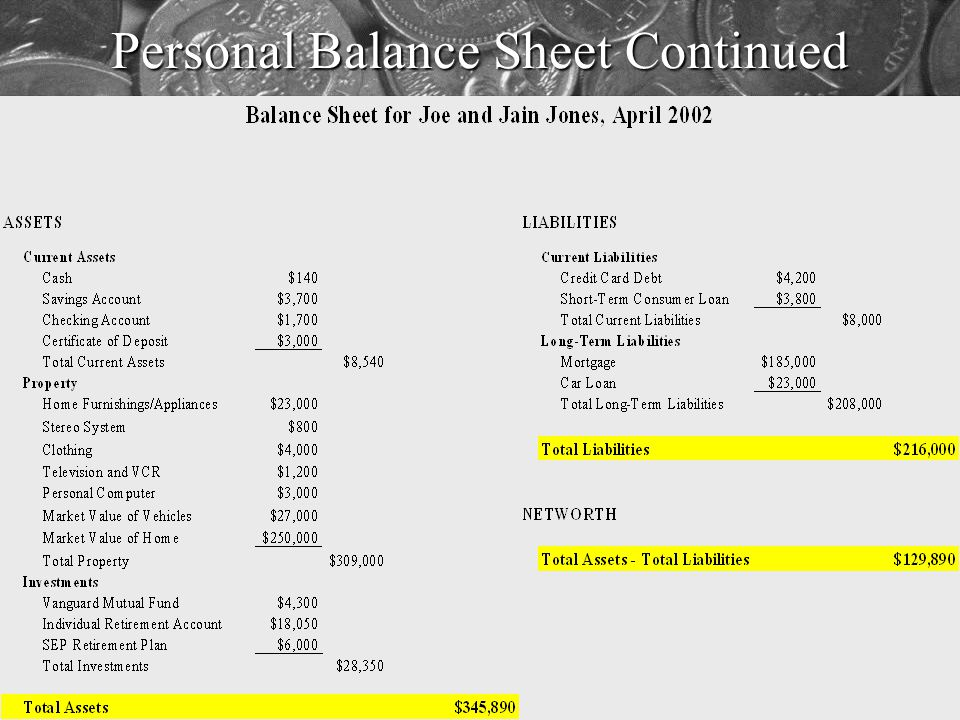 Personal Balance Sheet Basic characteristics –Point in time –Assets Value of what you ownValue of what you own Ordered by level of liquidityOrdered by level of liquidity –Liabilities Debts you oweDebts you owe –Net worth Difference between assets and liabilitiesDifference between assets and liabilities
