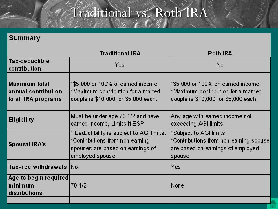 What are the characteristics of a Roth IRA.
