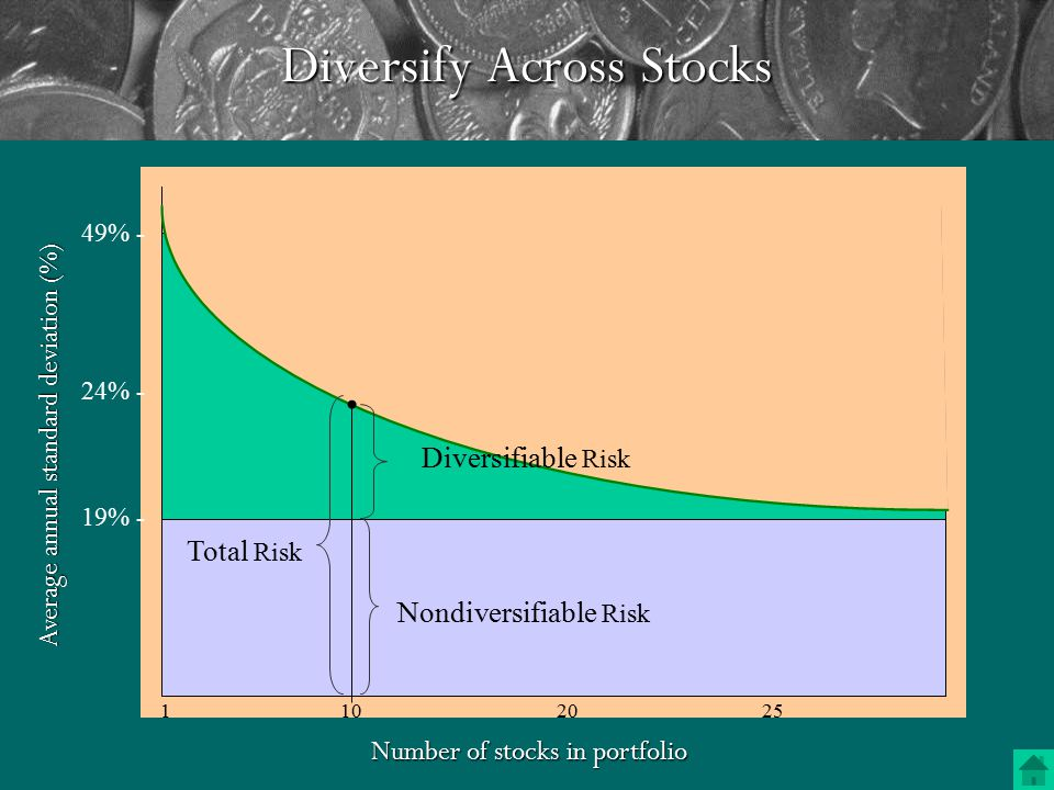 Diversify Across Stocks It is the part of a wise man to keep himself today for tomorrow and not to venture all his eggs in one basket.