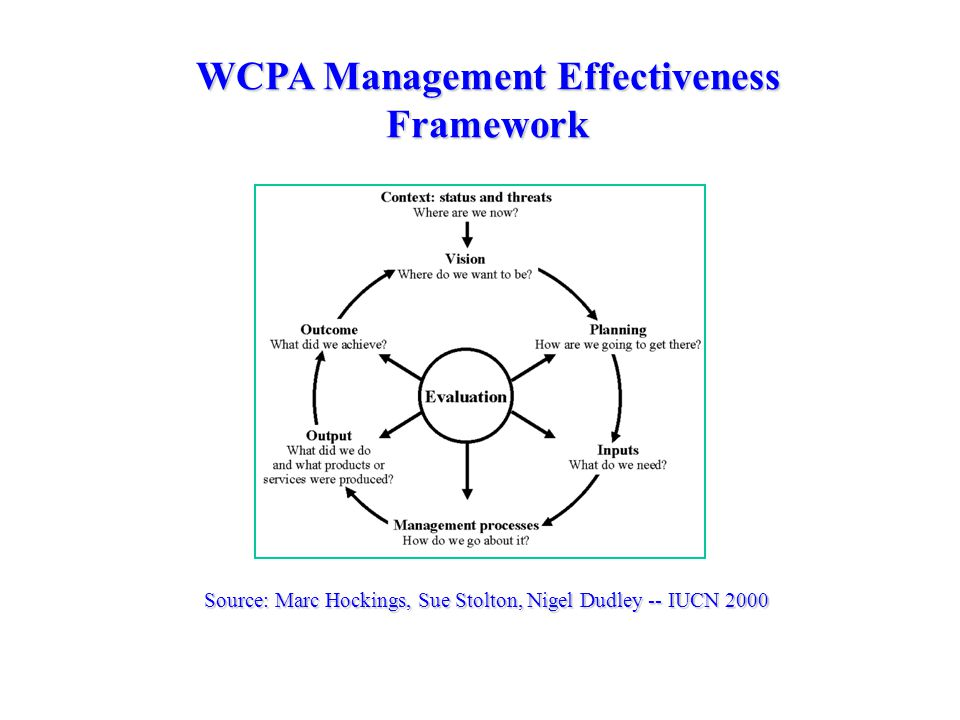 WCPA Management Effectiveness Framework Source: Marc Hockings, Sue Stolton, Nigel Dudley -- IUCN 2000