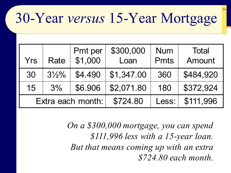 34 30-Year versus 15-Year Mortgage Yrs Rate Pmt per $1,000 $300,000 Loan Num Pmts Total Amount 303½%3½%$4.490$1,347.00360$484,920 153%$6.906$2,071.801