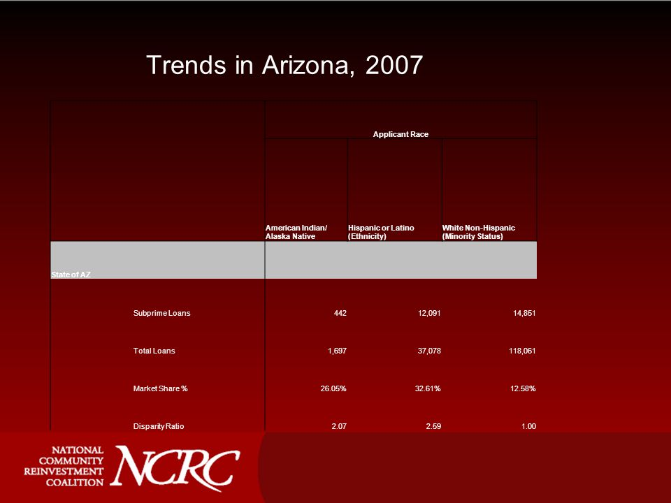 Trends in Arizona, 2007 Applicant Race American Indian/ Alaska Native Hispanic or Latino (Ethnicity) White Non-Hispanic (Minority Status) State of AZ Subprime Loans44212,09114,851 Total Loans1,69737,078118,061 Market Share %26.05%32.61%12.58% Disparity Ratio2.072.591.00