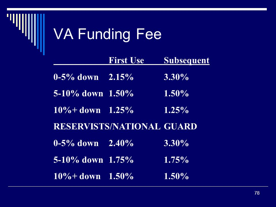 78 VA Funding Fee First UseSubsequent 0-5% down2.15%3.30% 5-10% down1.50%1.50% 10%+ down1.25%1.25% RESERVISTS/NATIONAL GUARD 0-5% down2.40%3.30% 5-10%