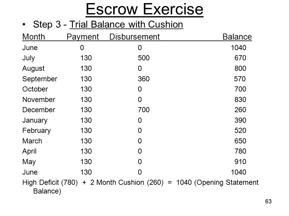 63 Escrow Exercise Step 3 - Trial Balance with Cushion Month Payment Disbursement Balance June00 1040 July130500 670 August1300 800 September130360 57
