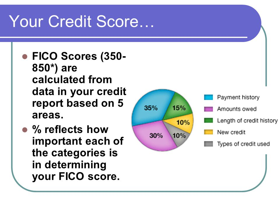 Your Credit Score… FICO Scores (350- 850*) are calculated from data in your credit report based on 5 areas. % reflects how important each of the categ