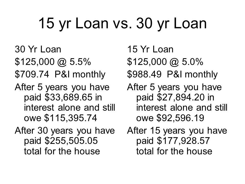 15 yr Loan vs.