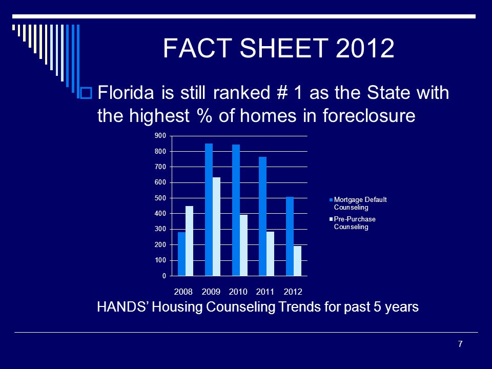 FACT SHEET 2012  Florida is still ranked # 1 as the State with the highest % of homes in foreclosure HANDS' Housing Counseling Trends for past 5 years 7 2008 2009 2010 2011 2012