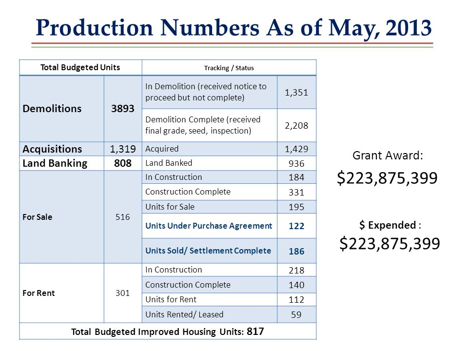 Production Numbers As of May, 2013 Total Budgeted Units Tracking / Status Demolitions3893 In Demolition (received notice to proceed but not complete) 1,351 Demolition Complete (received final grade, seed, inspection) 2,208 Acquisitions1,319 Acquired 1,429 Land Banking808 Land Banked 936 For Sale 516 In Construction 184 Construction Complete 331 Units for Sale 195 Units Under Purchase Agreement 122 Units Sold/ Settlement Complete 186 For Rent301 In Construction 218 Construction Complete 140 Units for Rent 112 Units Rented/ Leased 59 Total Budgeted Improved Housing Units : 817 $ Expended : $223,875,399 Grant Award: $223,875,399