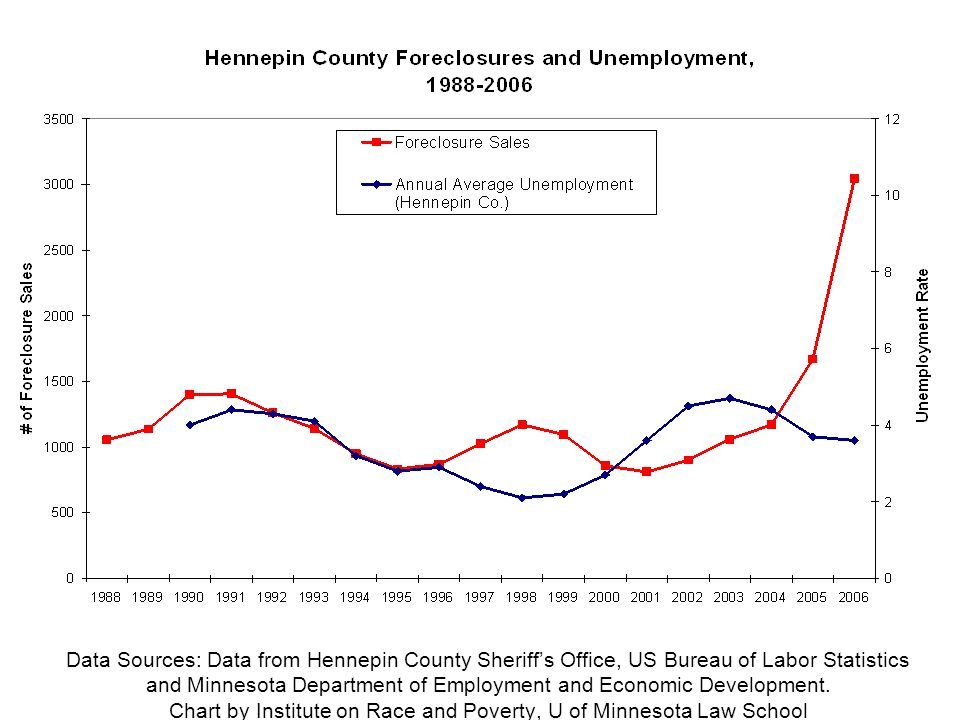 Data Sources: Data from Hennepin County Sheriff's Office, US Bureau of Labor Statistics and Minnesota Department of Employment and Economic Development.