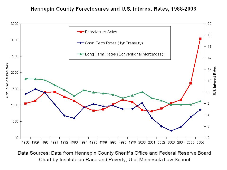 Data Sources: Data from Hennepin County Sheriff's Office and Federal Reserve Board Chart by Institute on Race and Poverty, U of Minnesota Law School