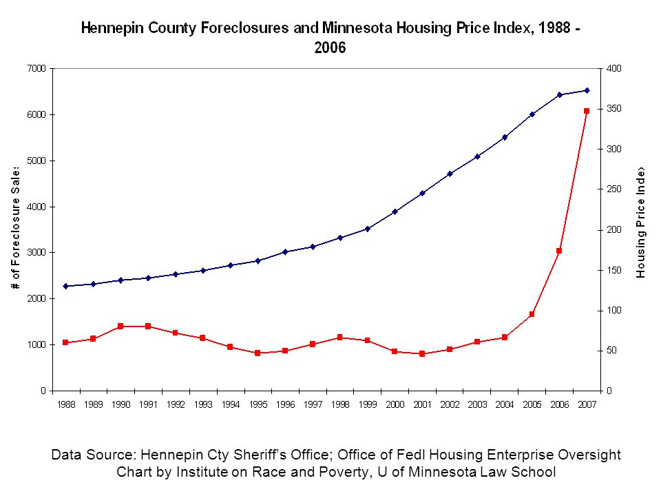 Data Source: Hennepin Cty Sheriff's Office; Office of Fedl Housing Enterprise Oversight Chart by Institute on Race and Poverty, U of Minnesota Law School
