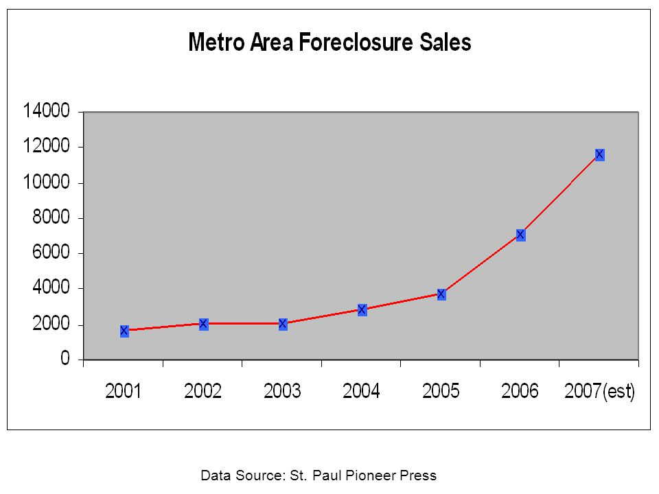 3.Consequences of Foreclosure A. Individuals/Families B.