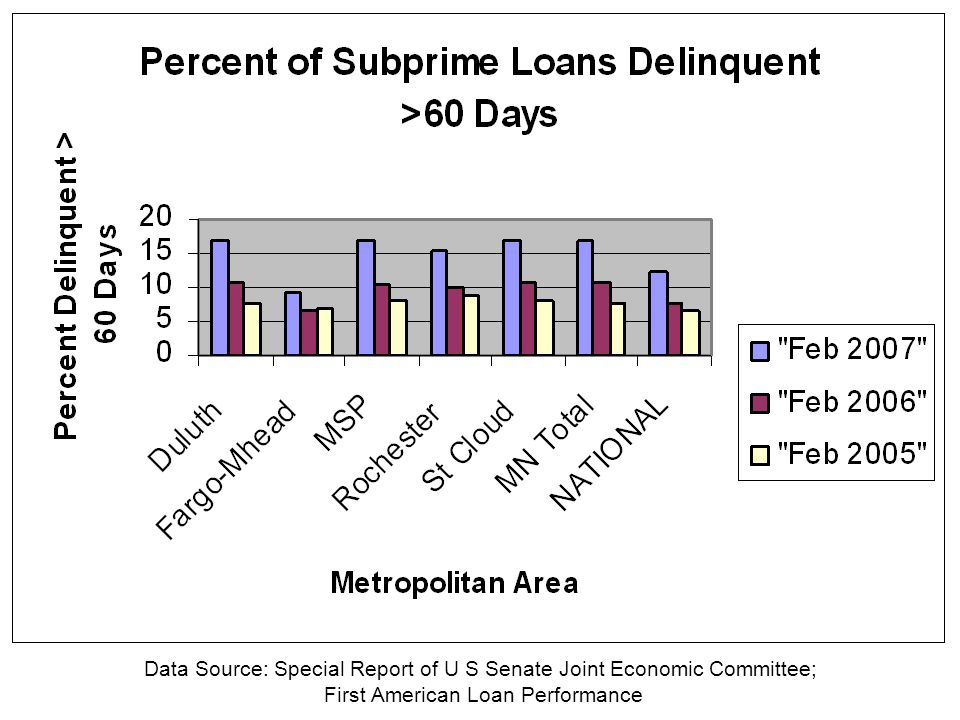 Data Source: Special Report of U S Senate Joint Economic Committee; First American Loan Performance
