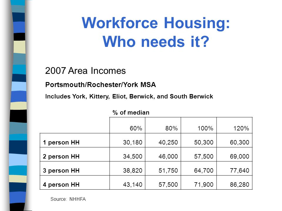 Workforce Housing: Who needs it.