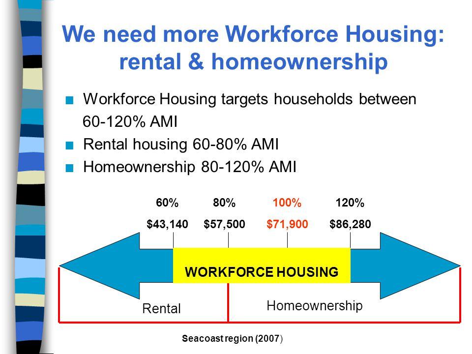 We need more Workforce Housing: rental & homeownership n Workforce Housing targets households between 60-120% AMI n Rental housing 60-80% AMI n Homeownership 80-120% AMI Seacoast region (2007) Homeownership 100% $71,900 120% $86,280 80% $57,500 60% $43,140 Rental WORKFORCE HOUSING