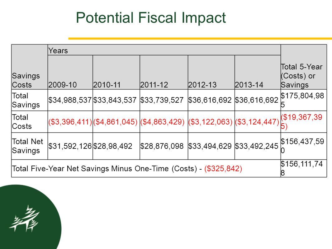 Potential Fiscal Impact Savings Costs Years Total 5-Year (Costs) or Savings 2009-102010-112011-122012-132013-14 Total Savings $34,988,537$33,843,537$3