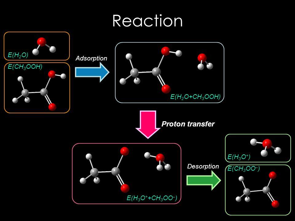 Reaction E(H 2 O) E(CH 3 OOH) E(H 2 O+CH 3 OOH) E(H 3 O + +CH 3 OO – ) E(H 3 O + ) E(CH 3 OO – ) Adsorption Desorption Proton transfer