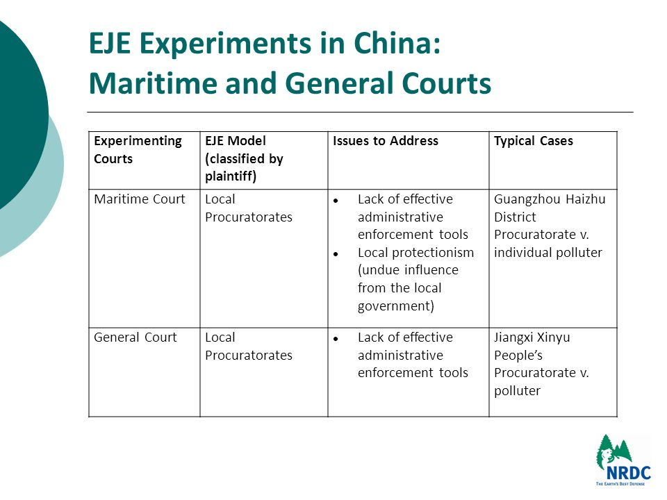 EJE Experiments in China: Maritime and General Courts Experimenting Courts EJE Model (classified by plaintiff) Issues to AddressTypical Cases Maritime CourtLocal Procuratorates Lack of effective administrative enforcement tools Local protectionism (undue influence from the local government) Guangzhou Haizhu District Procuratorate v.