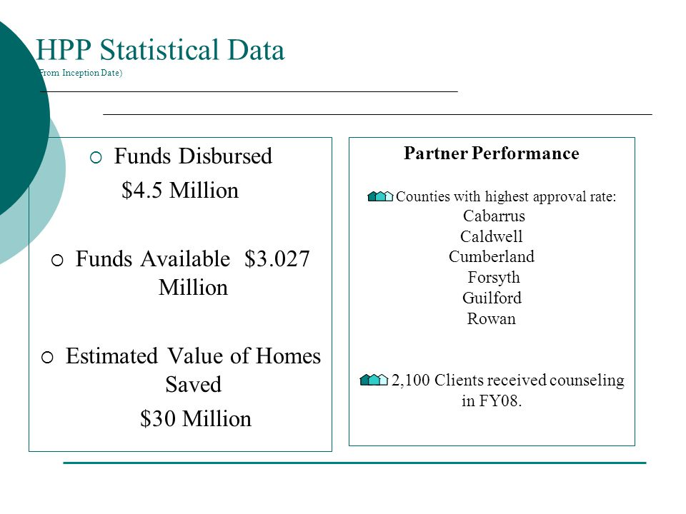 HPP Statistical Data (From Inception Date)  Funds Disbursed $4.5 Million  Funds Available $3.027 Million  Estimated Value of Homes Saved $30 Million Partner Performance Counties with highest approval rate: Cabarrus Caldwell Cumberland Forsyth Guilford Rowan 2,100 Clients received counseling in FY08.