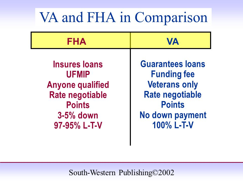 South-Western Publishing©2002 VA and FHA in Comparison Insures loans UFMIP Anyone qualified Rate negotiable Points 3-5% down 97-95% L-T-V Guarantees loans Funding fee Veterans only Rate negotiable Points No down payment 100% L-T-V FHAVA