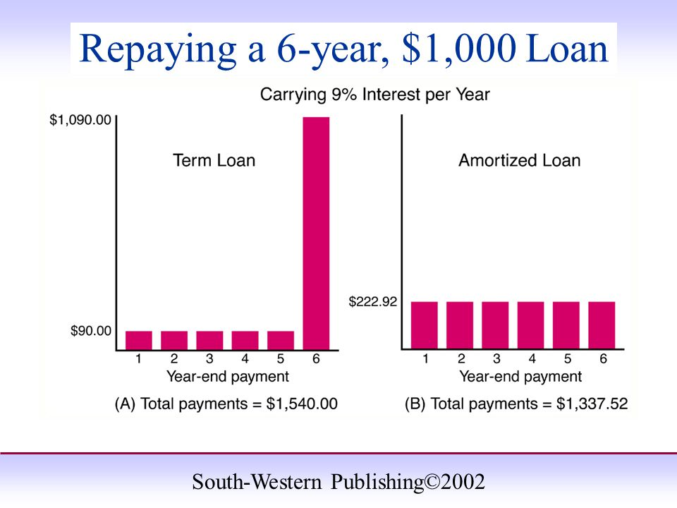South-Western Publishing©2002 Repaying a 6-year, $1,000 Loan