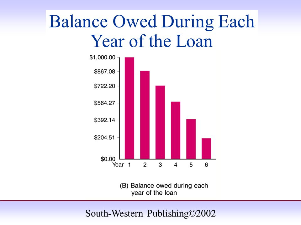 South-Western Publishing©2002 Balance Owed During Each Year of the Loan