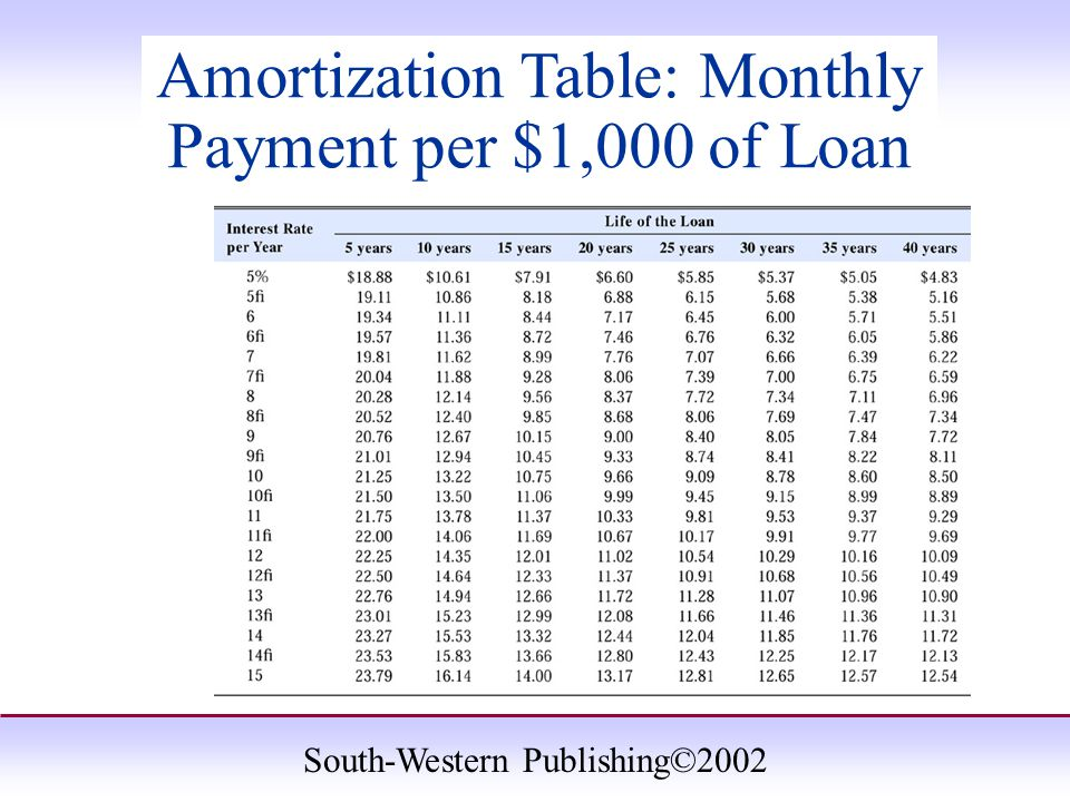 South-Western Publishing©2002 Amortization Table: Monthly Payment per $1,000 of Loan
