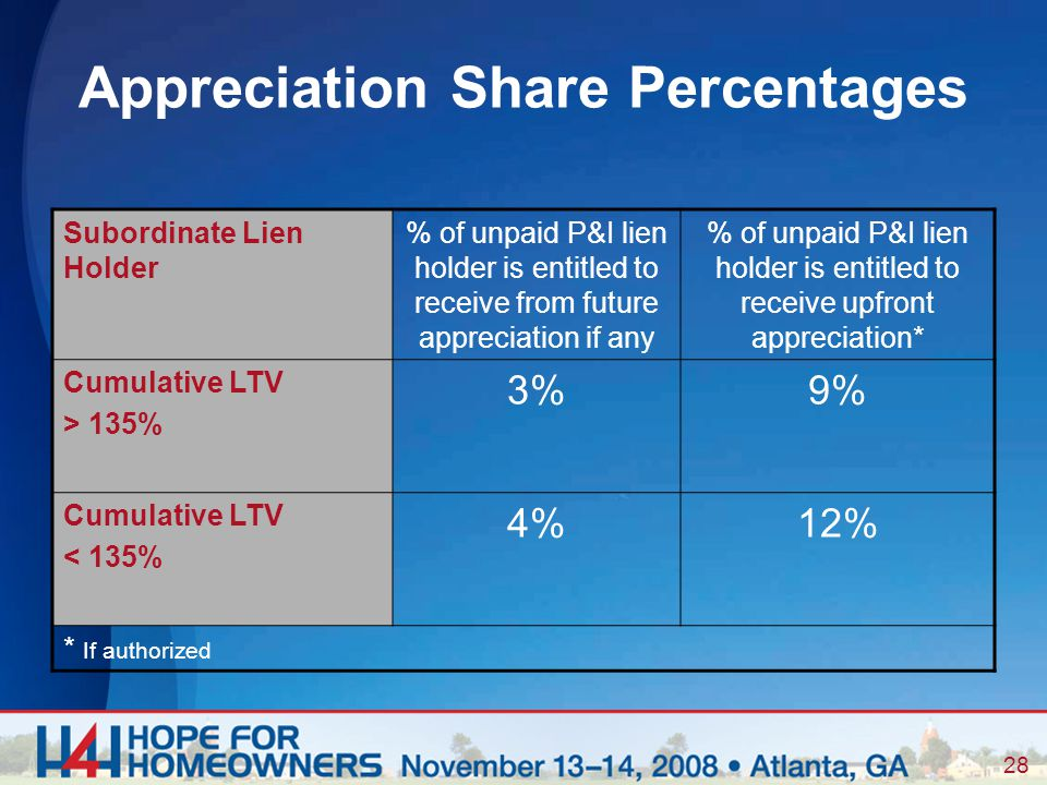 28 Appreciation Share Percentages Subordinate Lien Holder % of unpaid P&I lien holder is entitled to receive from future appreciation if any % of unpaid P&I lien holder is entitled to receive upfront appreciation* Cumulative LTV > 135% 3%9% Cumulative LTV < 135% 4%12% * If authorized