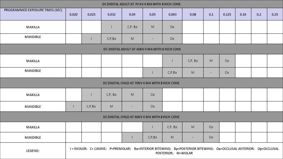 DC DIGITAL ADULT AT 70 KV 4 MA WITH 8 INCH CONE PROGRAMMED EXPOSURE TIMES (SEC) 0.0200.0250.0320.040.050.0630.080.10.1250.160.20.25 MAXILLA IC,P, BpMO