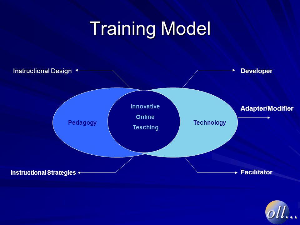 Training Model PedagogyTechnology Innovative Online Teaching Instructional Design Instructional Strategies Developer Adapter/Modifier Facilitator