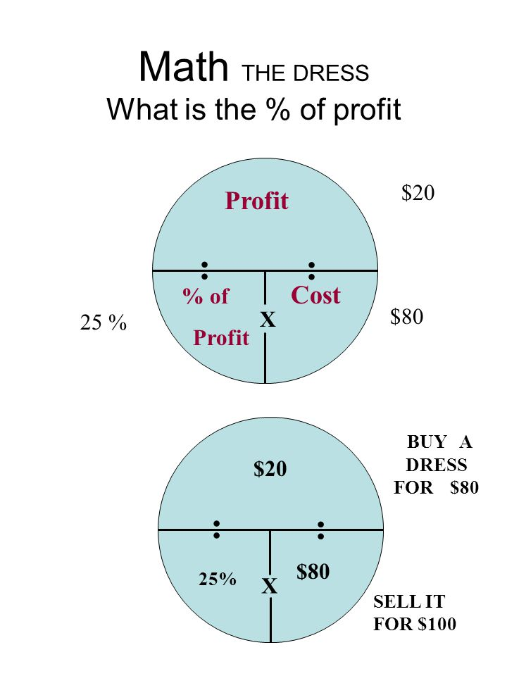 Math THE DRESS What is the % of profit $20 $80 : : X : : X BUY A DRESS FOR $80 SELL IT FOR $100 25% Profit % of Cost Profit $80 25 % $20