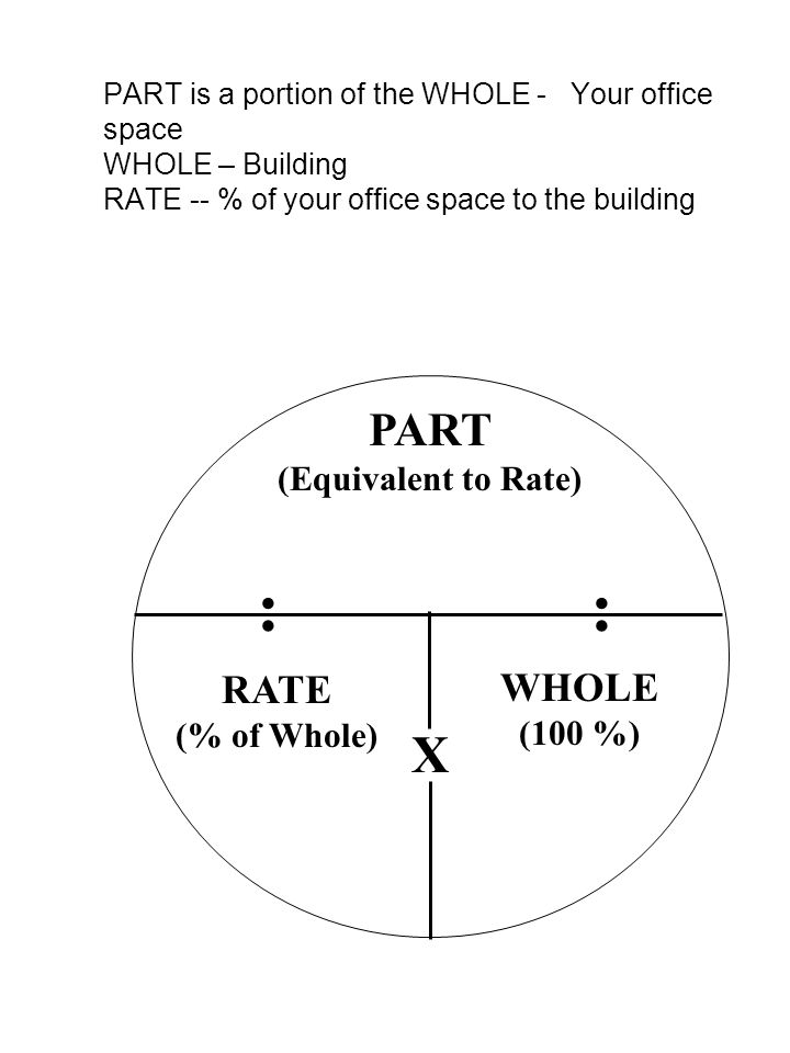 PART is a portion of the WHOLE - Your office space WHOLE – Building RATE -- % of your office space to the building :: X PART (Equivalent to Rate) RATE