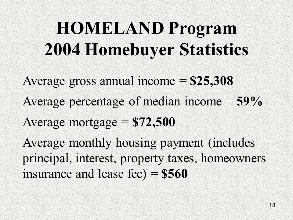 18 HOMELAND Program 2004 Homebuyer Statistics Average gross annual income = $25,308 Average percentage of median income = 59% Average mortgage = $72,500 Average monthly housing payment (includes principal, interest, property taxes, homeowners insurance and lease fee) = $560