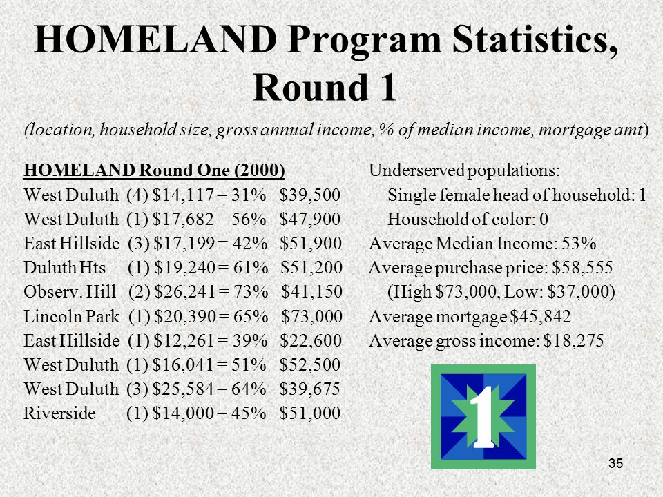 35 HOMELAND Program Statistics, Round 1 (location, household size, gross annual income, % of median income, mortgage amt) HOMELAND Round One (2000) Underserved populations: West Duluth (4) $14,117 = 31% $39,500 Single female head of household: 1 West Duluth (1) $17,682 = 56% $47,900 Household of color: 0 East Hillside (3) $17,199 = 42% $51,900 Average Median Income: 53% Duluth Hts (1) $19,240 = 61% $51,200 Average purchase price: $58,555 Observ.
