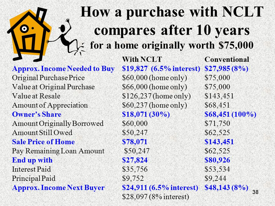 38 How a purchase with NCLT compares after 10 years for a home originally worth $75,000 With NCLTConventional Approx.