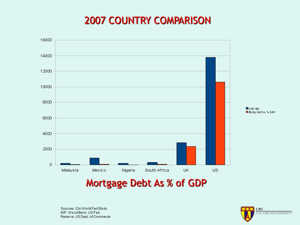 2007 COUNTRY COMPARISON Mortgage Debt As % of GDP Sources: CIA World Fact Book, IMF, World Bank, US Fed.