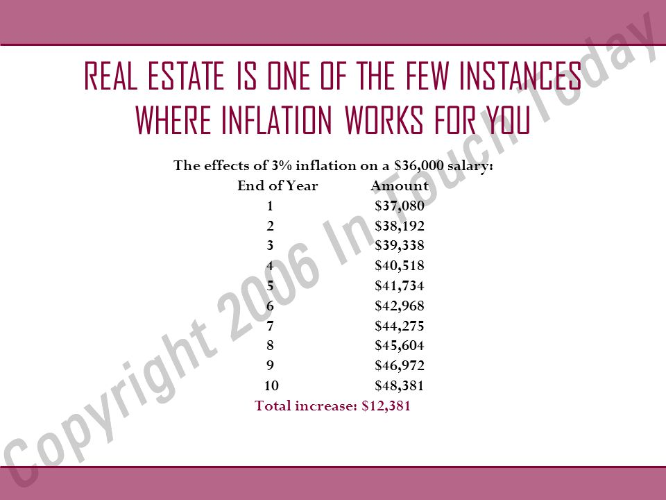 REAL ESTATE IS ONE OF THE FEW INSTANCES WHERE INFLATION WORKS FOR YOU The effects of 3% inflation on a $36,000 salary: End of YearAmount 1$37,080 2$38,192 3$39,338 4$40,518 5$41,734 6$42,968 7$44,275 8$45,604 9$46,972 10$48,381 Total increase: $12,381