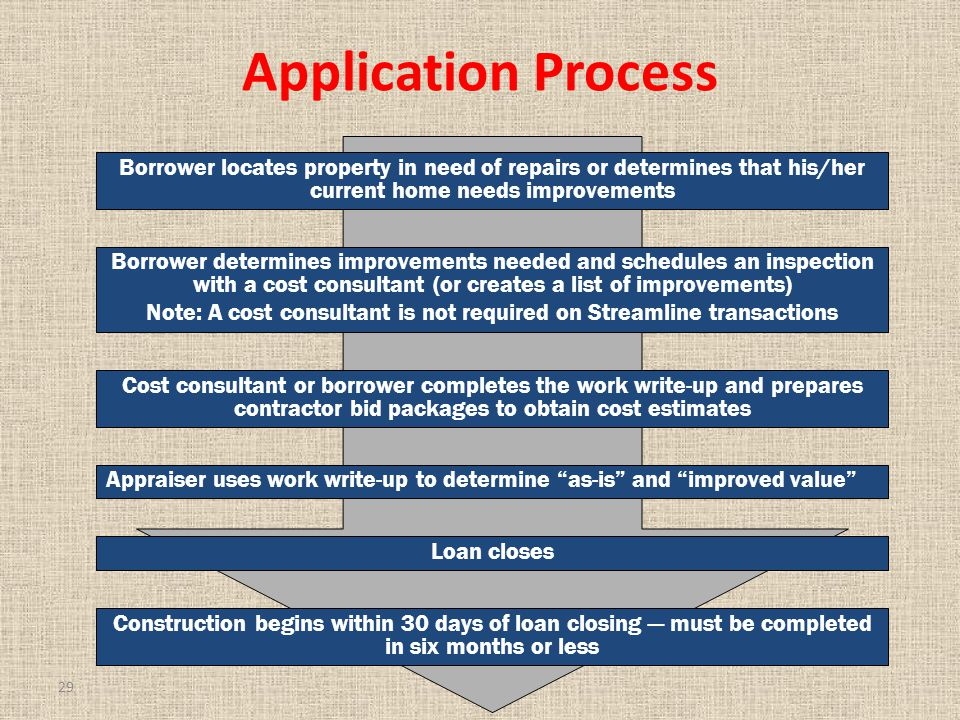 29 Application Process Borrower locates property in need of repairs or determines that his/her current home needs improvements Borrower determines improvements needed and schedules an inspection with a cost consultant (or creates a list of improvements) Note: A cost consultant is not required on Streamline transactions Cost consultant or borrower completes the work write-up and prepares contractor bid packages to obtain cost estimates Appraiser uses work write-up to determine as-is and improved value Loan closes Construction begins within 30 days of loan closing — must be completed in six months or less