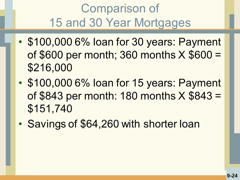 Comparison of 15 and 30 Year Mortgages $100,000 6% loan for 30 years: Payment of $600 per month; 360 months X $600 = $216,000 $100,000 6% loan for 15