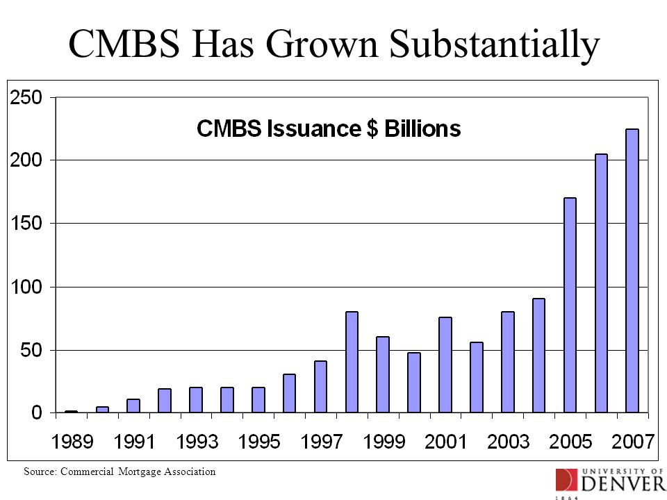 CMBS Has Grown Substantially Source: Commercial Mortgage Association
