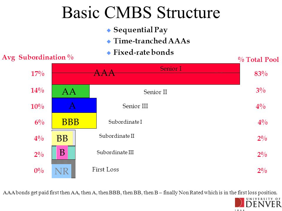 Basic CMBS Structure u Sequential Pay u Time-tranched AAAs u Fixed-rate bonds AAA A BBB BB B NR IO Avg Subordination % 17% 14% 10% 6% 4% 2% 0% Senior