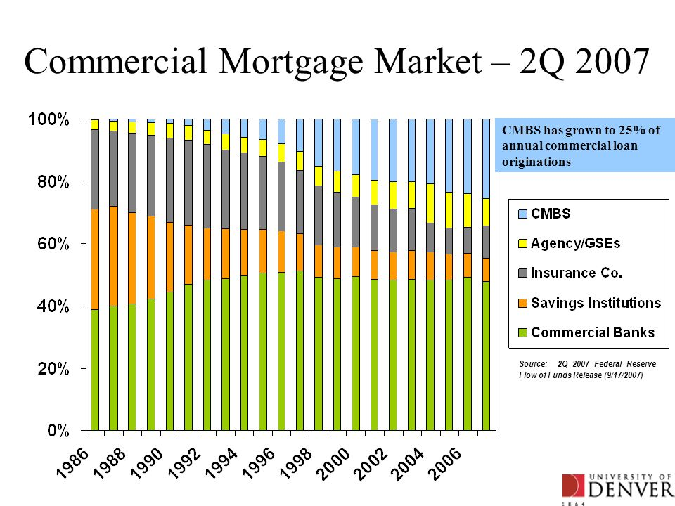 Commercial Mortgage Market – 2Q 2007 Source: 2Q 2007 Federal Reserve Flow of Funds Release (9/17/2007) CMBS has grown to 25% of annual commercial loan