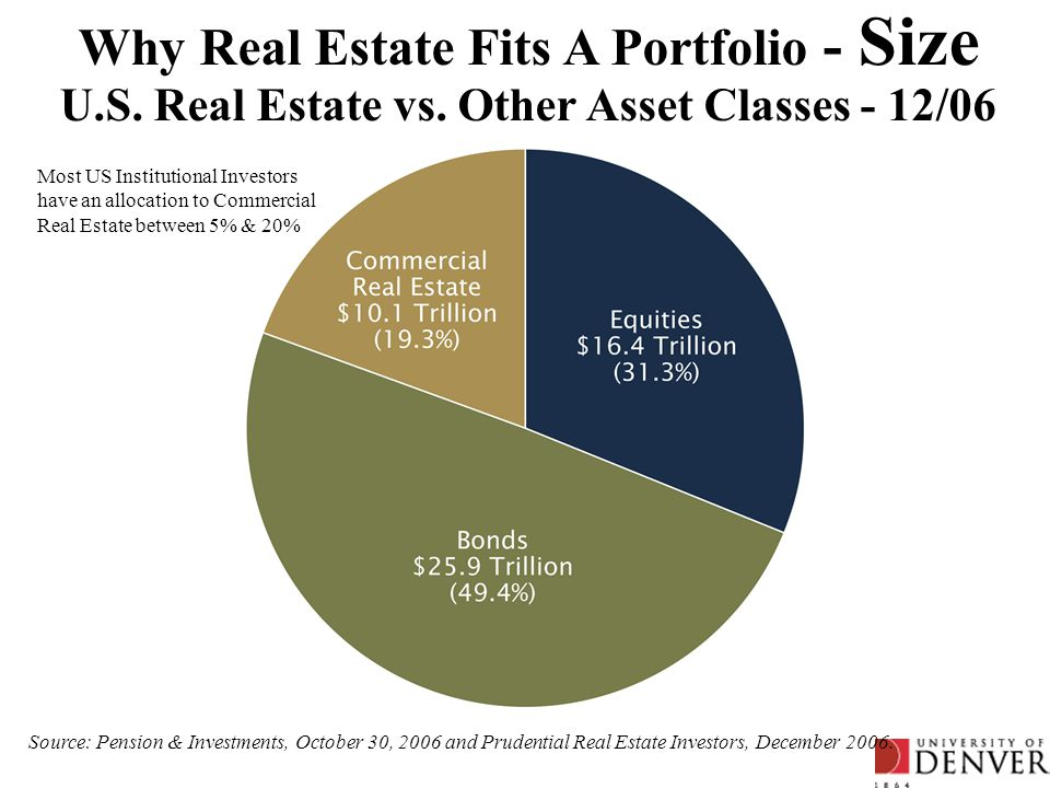 Why Real Estate Fits A Portfolio - Size U.S. Real Estate vs. Other Asset Classes - 12/06 Source: Pension & Investments, October 30, 2006 and Prudentia
