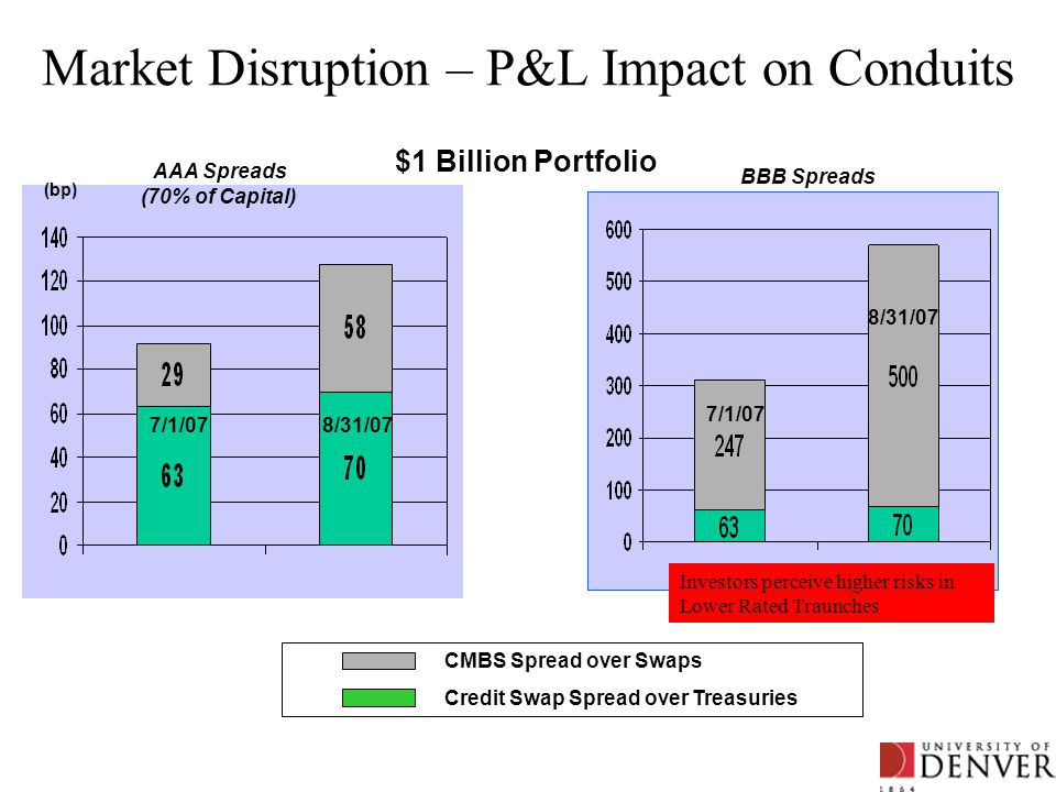 Market Disruption – P&L Impact on Conduits AAA Spreads (70% of Capital) BBB Spreads CMBS Spread over Swaps Credit Swap Spread over Treasuries 7/1/07 8