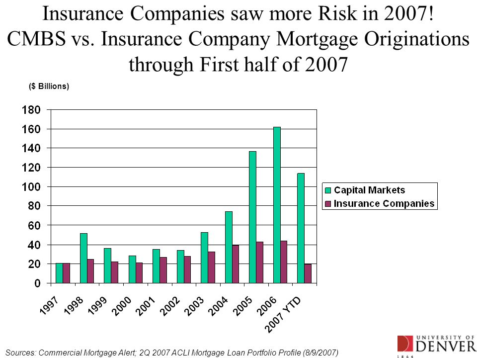 Insurance Companies saw more Risk in 2007! CMBS vs. Insurance Company Mortgage Originations through First half of 2007 ($ Billions) Sources: Commercia