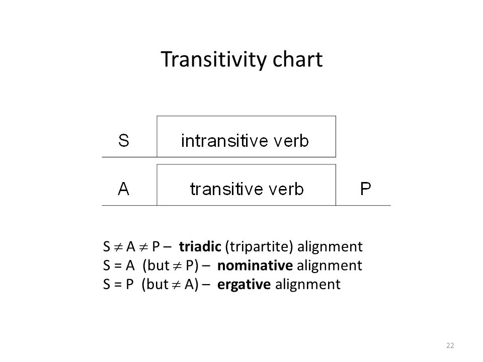 Transitivity chart S = A (but  P) – nominative alignment S  A  P – triadic (tripartite) alignment S = P (but  A) – ergative alignment 22