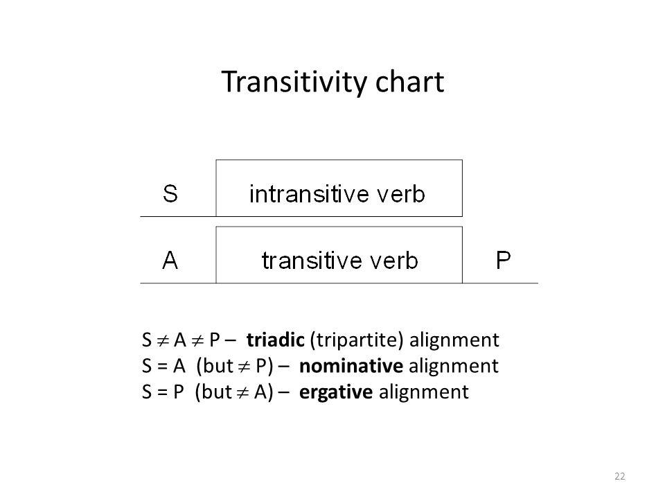Transitivity chart S = A (but  P) – nominative alignment S  A  P – triadic (tripartite) alignment S = P (but  A) – ergative alignment 22