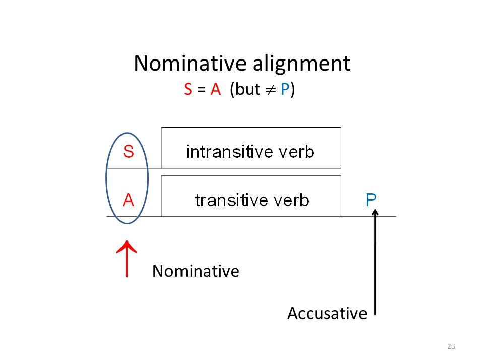 Nominative alignment S = A (but  P)  Nominative Accusative 23