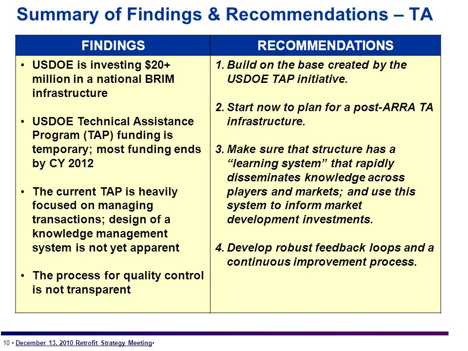 10 December 13, 2010 Retrofit Strategy Meeting Summary of Findings & Recommendations – TA FINDINGSRECOMMENDATIONS USDOE is investing $20+ million in a national BRIM infrastructure USDOE Technical Assistance Program (TAP) funding is temporary; most funding ends by CY 2012 The current TAP is heavily focused on managing transactions; design of a knowledge management system is not yet apparent The process for quality control is not transparent 1.Build on the base created by the USDOE TAP initiative.